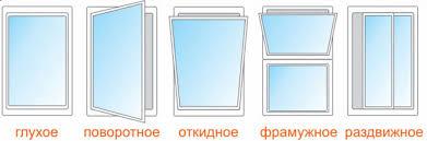 metaloplastikovyye okna kiyev
